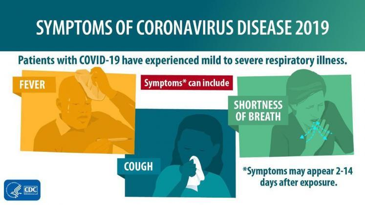 Coronavirus symptoms/ Courtesy CDC