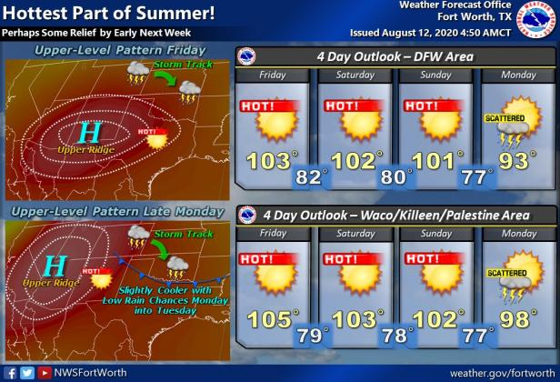 Hot weather graphic/ Courtesy NWS Fort Worth